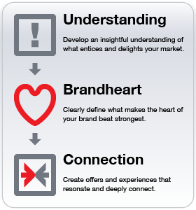 Brandheart on Business Vs A Brand