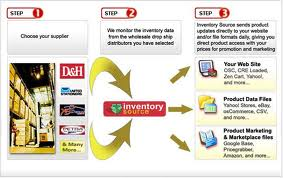 Inventory Source eBay solution for your product management.