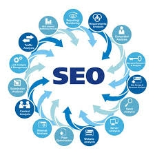 Content Management By SEO Consultants