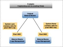 How Supplier Master Data Management Works For the Benefit Of End Users