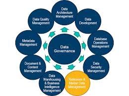 Master Data Governance is Reshaping the Enterprises