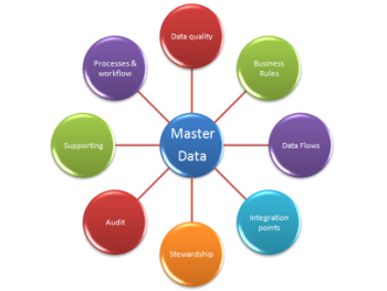 MDM Solutions And Data Migration Migration Of Multiple Masters