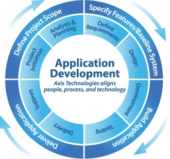 The Effective Benefits of Web Design and Development with Technology